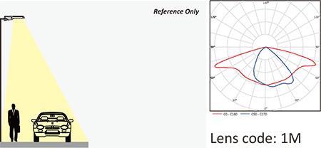 lens-code-1m