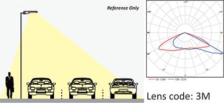 lens-code-3m